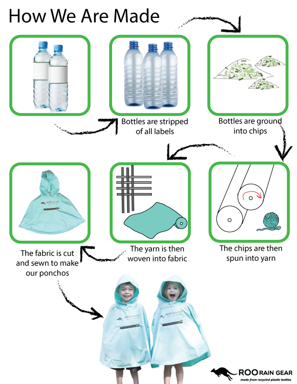 How RPET is made, Roo Rain Gear made from recycled plastic bottles